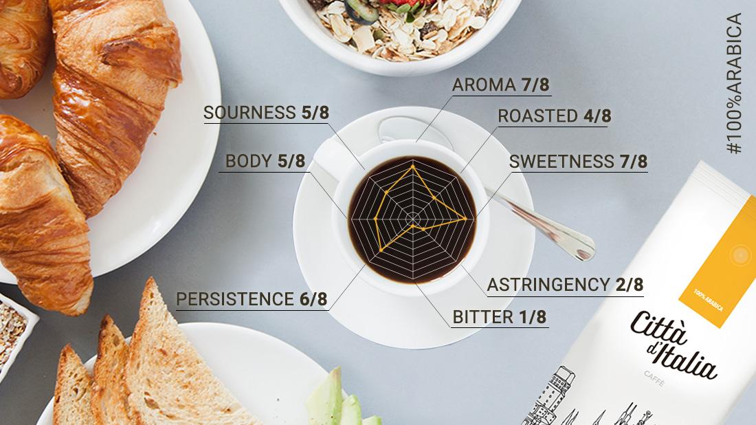 100% Arabica blend